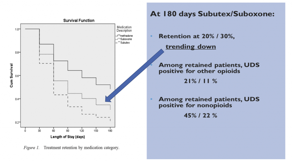 Graph showing low retention in treatment