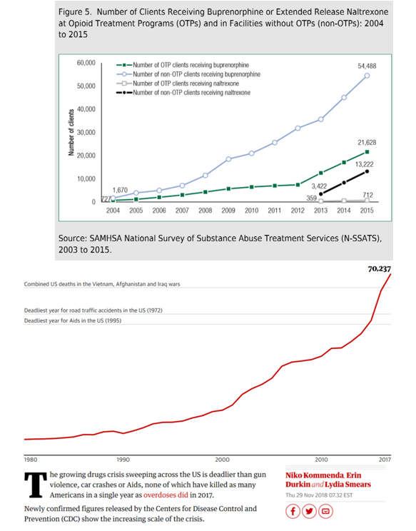 graphs of increases in U.S. drug overdose deaths and provision of opioid substitute medications