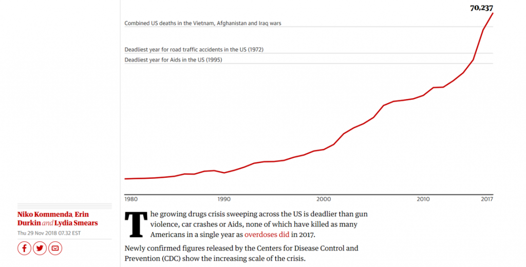 graph showing rising overdose deaths over past decades