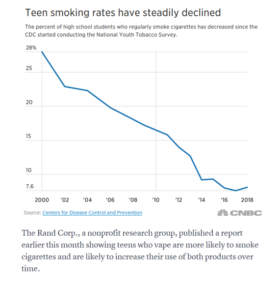 Graph of youth cigarette smoking trend