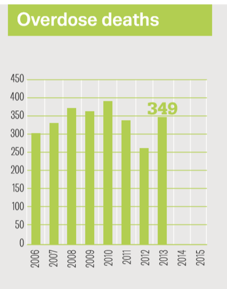 French OD death trends 2006-2013