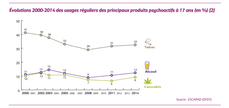 Youth smoking trends in France