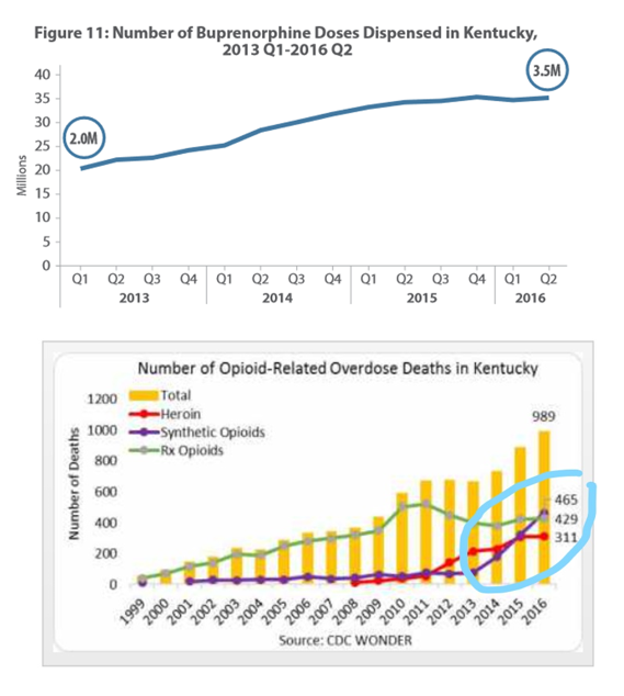 Trends in Kentucky in opioid overdoses and treatment