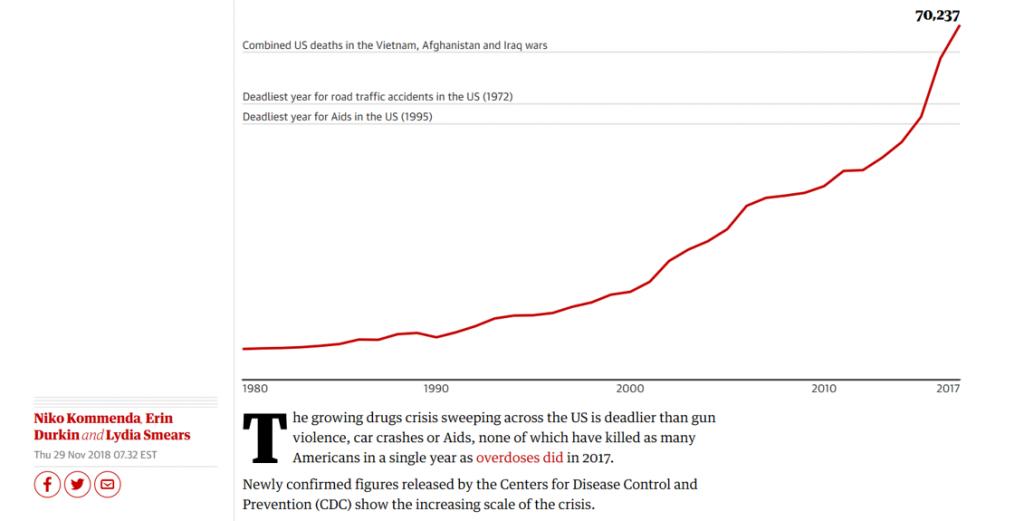 Overdose deaths US trend