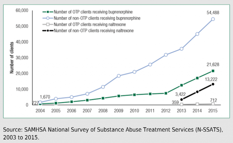 SAMHSA National Survey Of Substance Abuse Treatment Services
