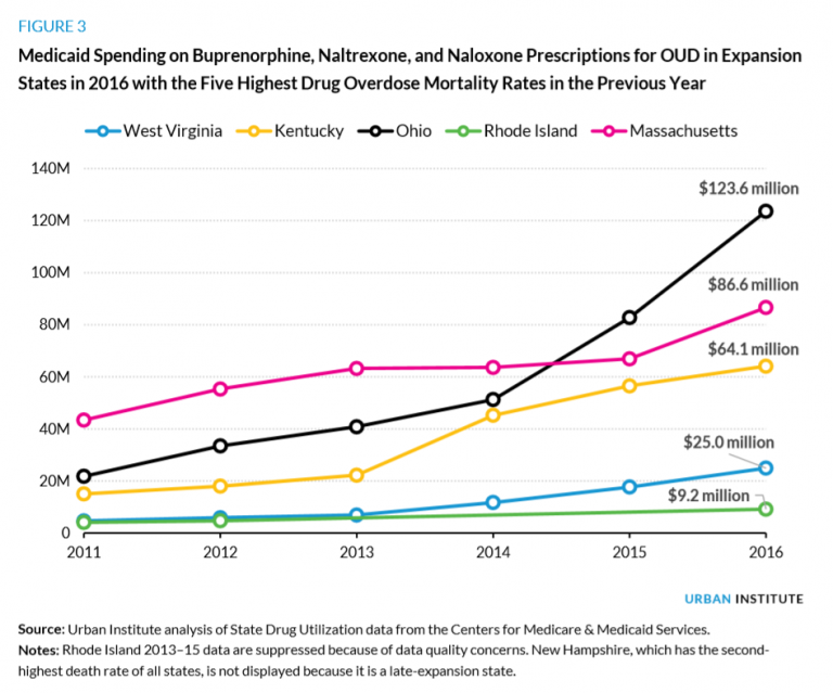 MAT Ohio spending