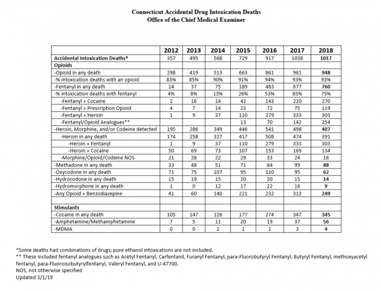 table with data on opioid overdose in Connecticut