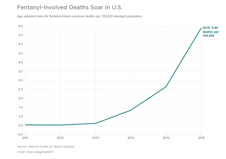 graph showing increasing harm of fentanyl abuse