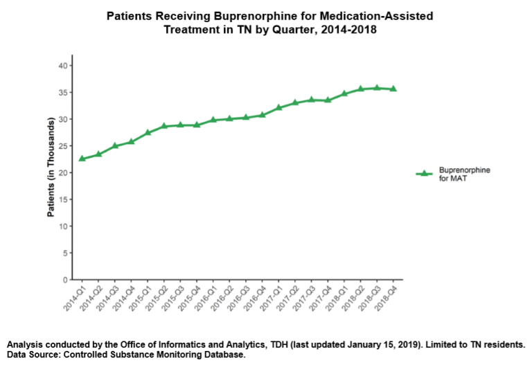 increased provision of suboxone by year in Tennessee