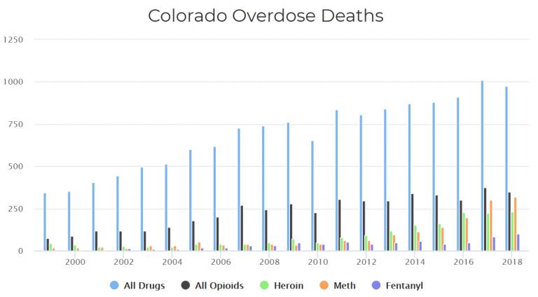 Colorado OD deaths