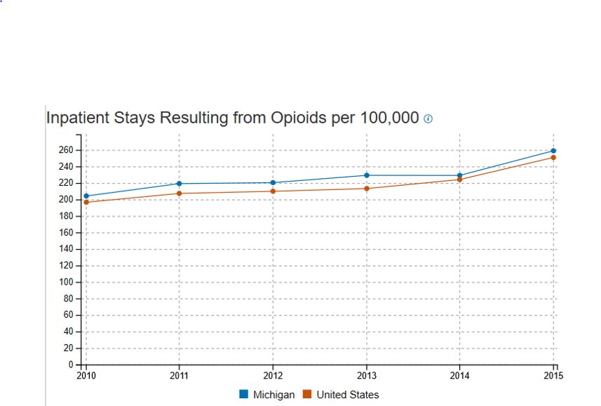 graph of inpatient opioid treatment stays in Michigan by year