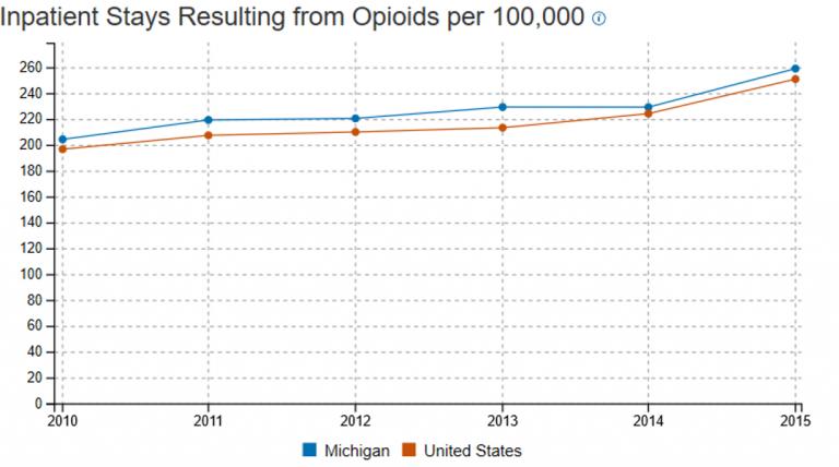 Michigan inpatient opioid2