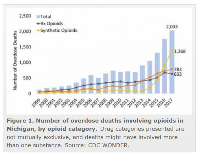 Michigan opioid OD deaths