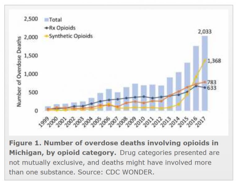trends in opioid overdose deaths in Michigan;