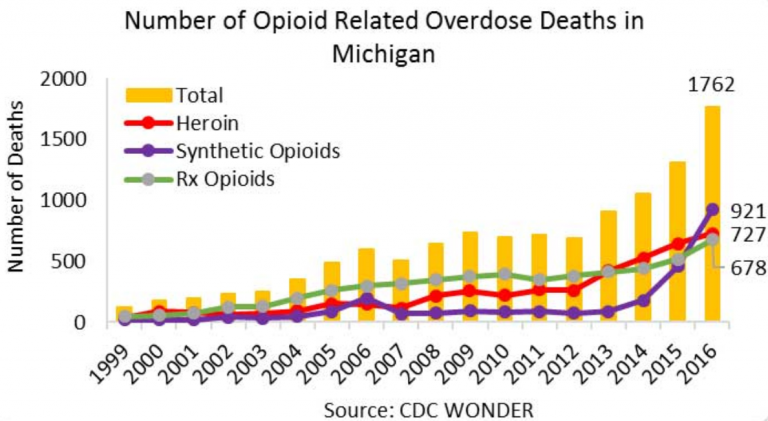 graph of opioid overdose trends in Michigan