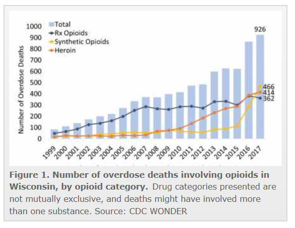 Wisconsin OD deaths trend graph NIDAPNG