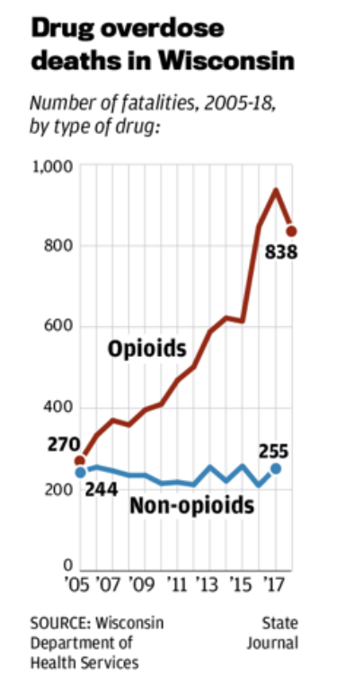Wisconsin OD deaths trend graphPNG