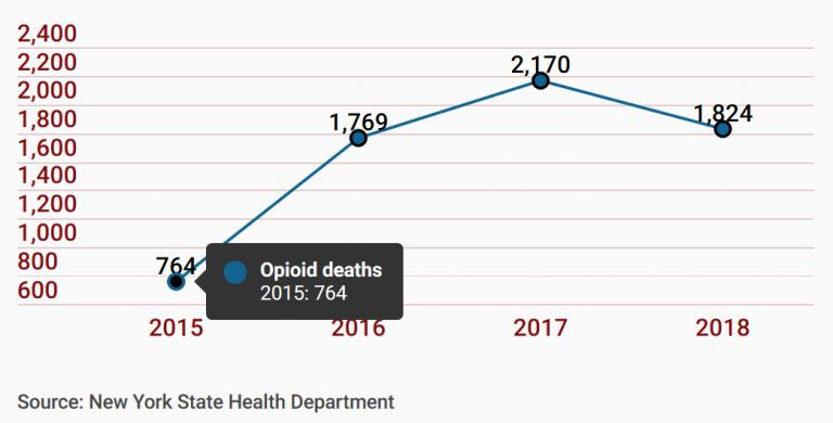 NY opioid trends
