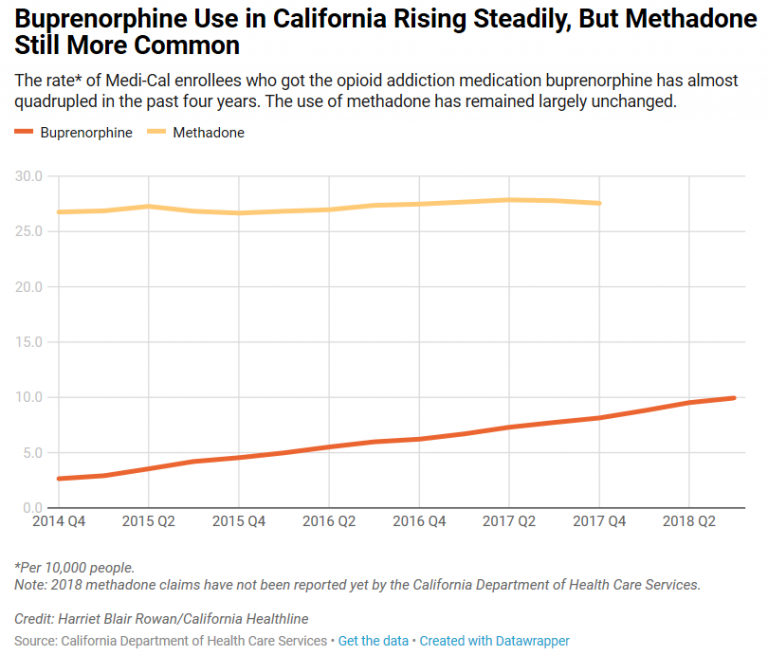 graph of methadone and buprenorphine expansion in California