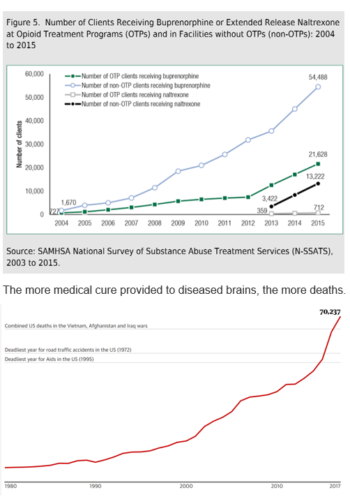MAT trends with OD death trend