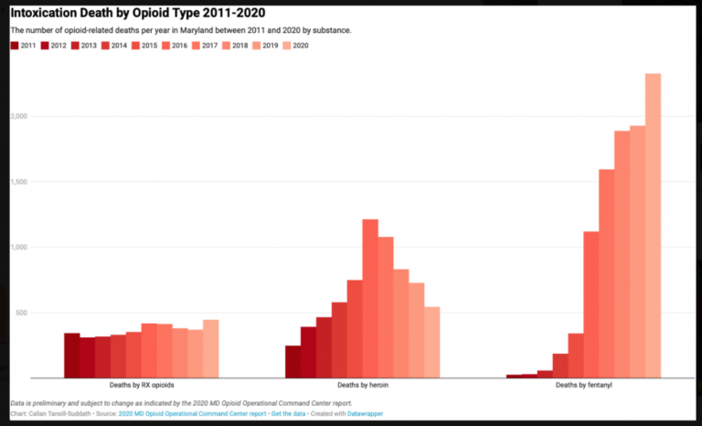 graph of opioid related deaths over time by opioid type