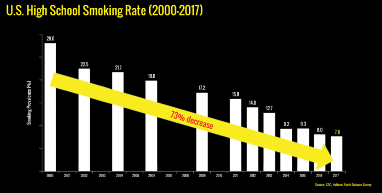 bar graph of youth cigarette use trend