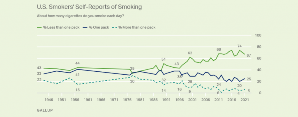 line graph of adult smoking by year